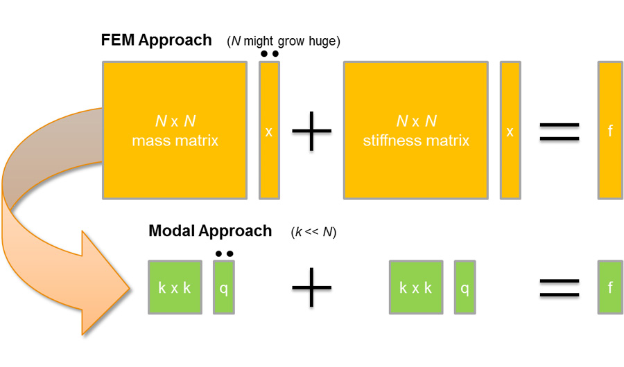 Thesis on model order reduction